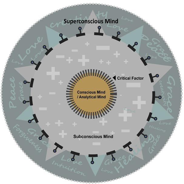 Hypnosis Mind Model
