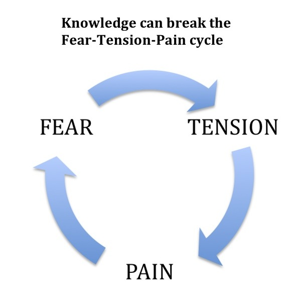 Pain Management Considers Fear Tension Pain